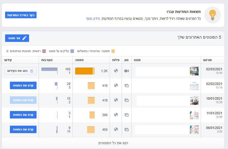 נתוני שימוש של דף פייסבוק