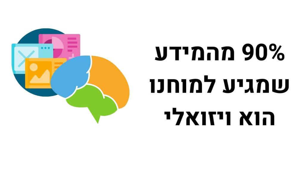 90% מהמידע שמגיע למוחנו הוא ויזואלי